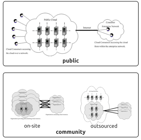 Public and Community Deployment Models for Cloud Computing