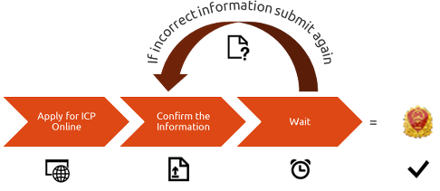 ICP application, review and approval process in China