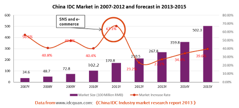 China IDC Market 2012 and Future Trends