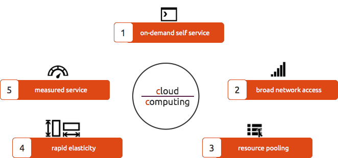 Five Essential Characteristics of Cloud Computing