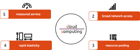 Cloud Computing in China